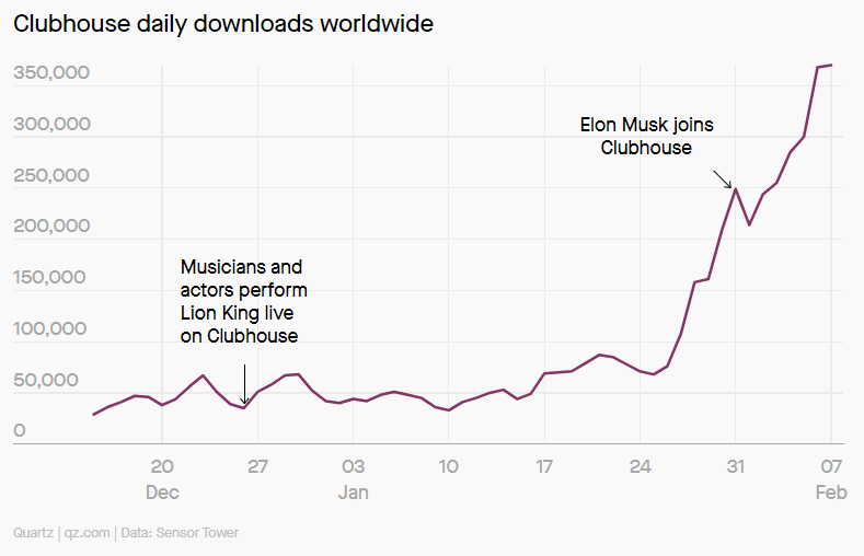 Elon appearance increased the number of downloads